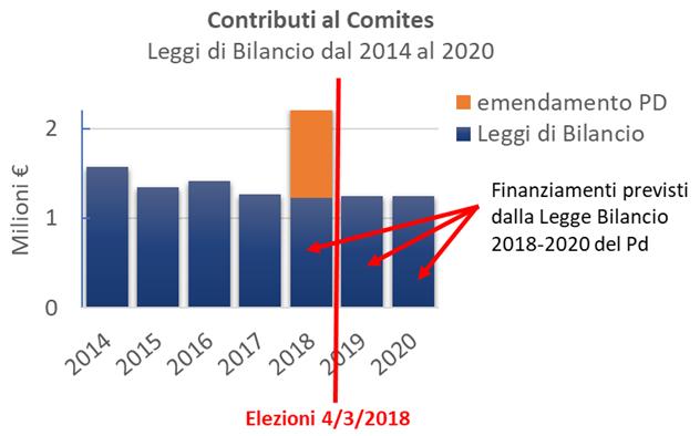 Grafico che illustra i finanziamenti al comites dal 2014 al 2020